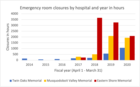 Emergency room closures remain high through COVID-19, new data shows