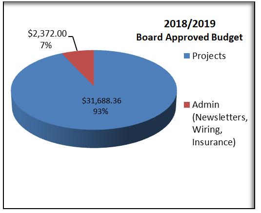 Next Year's Budget
