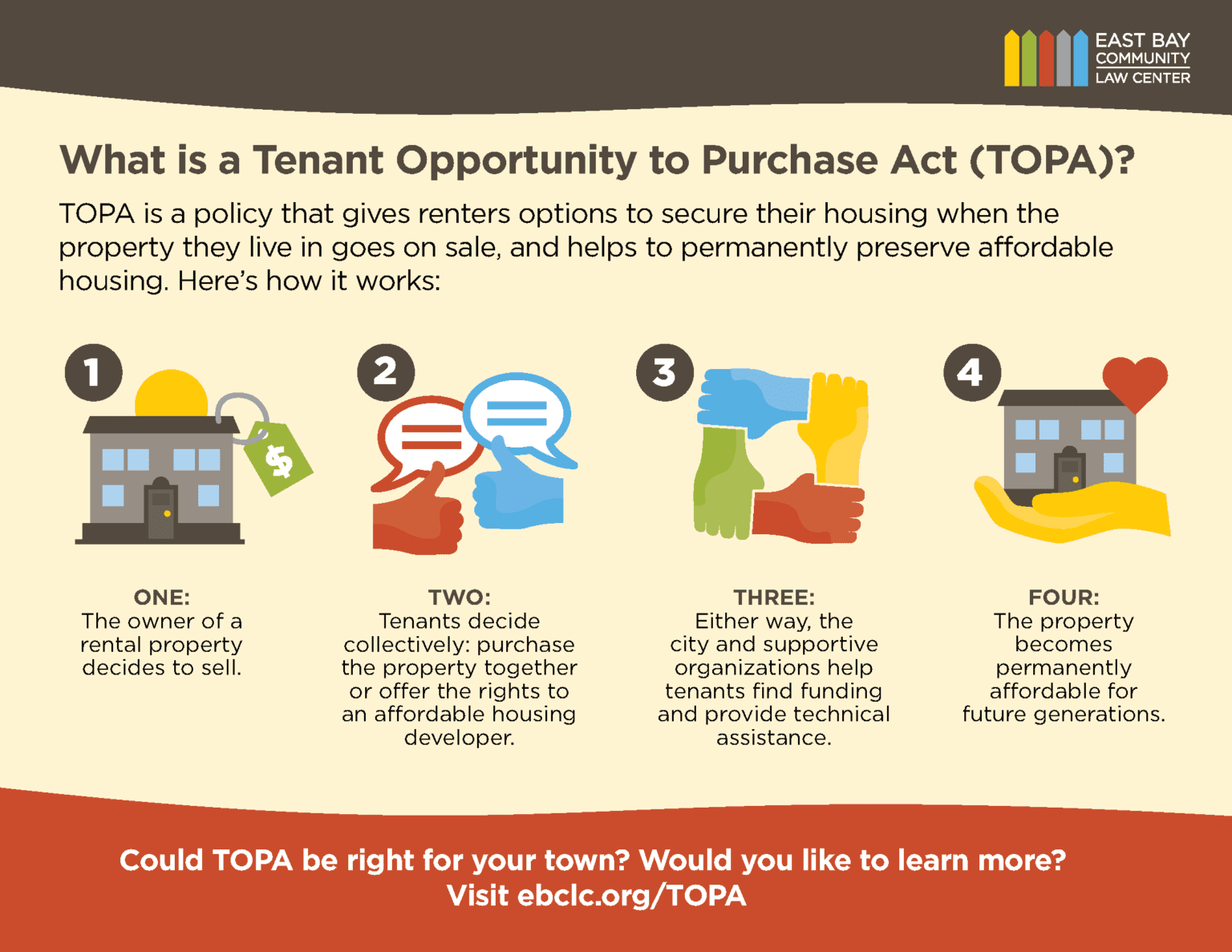 Tenant Opportunity to Purchase Act (TOPA)