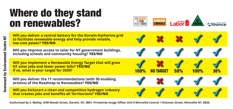 Repower NT Candidate scorecard