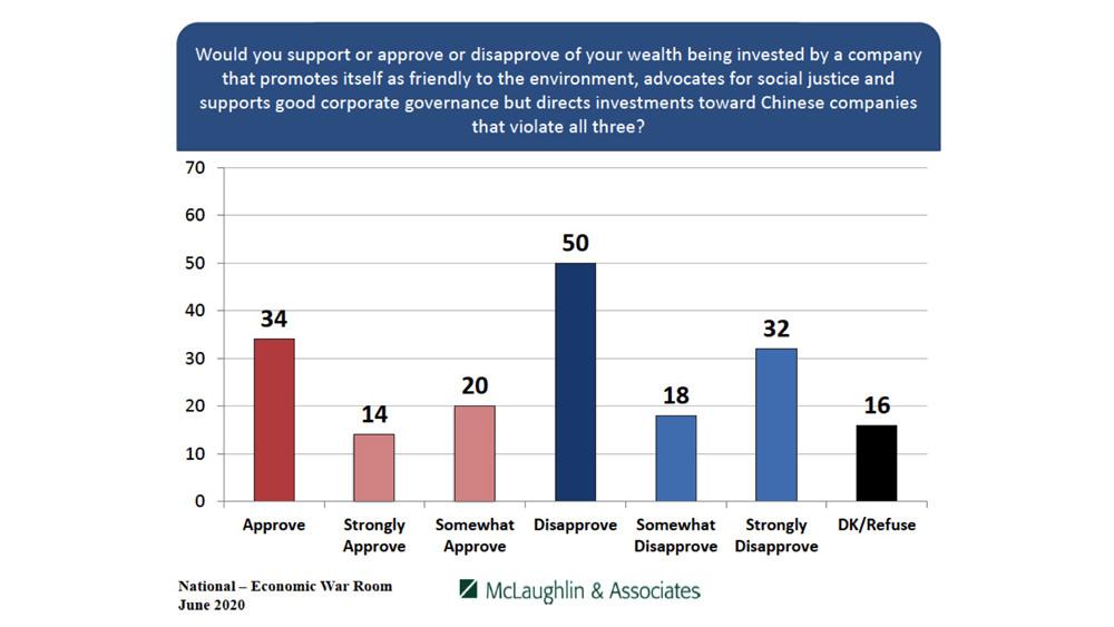 Economic War Room - McLaughlin & Associates Poll