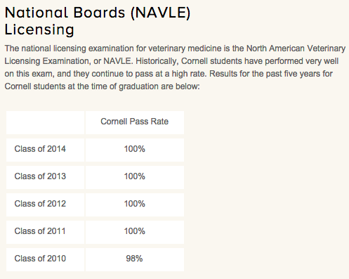 Cornell_NAVLE_pass_rate.png