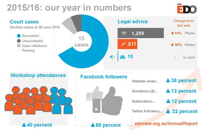 Infographic 2015/16 EDO NSW