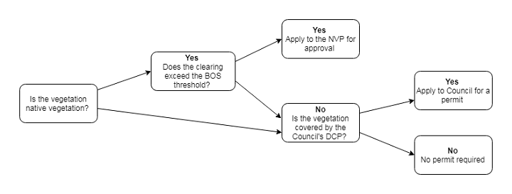 Clearing_in_urban_areas_and_e_zones_decision_making_tree720.png
