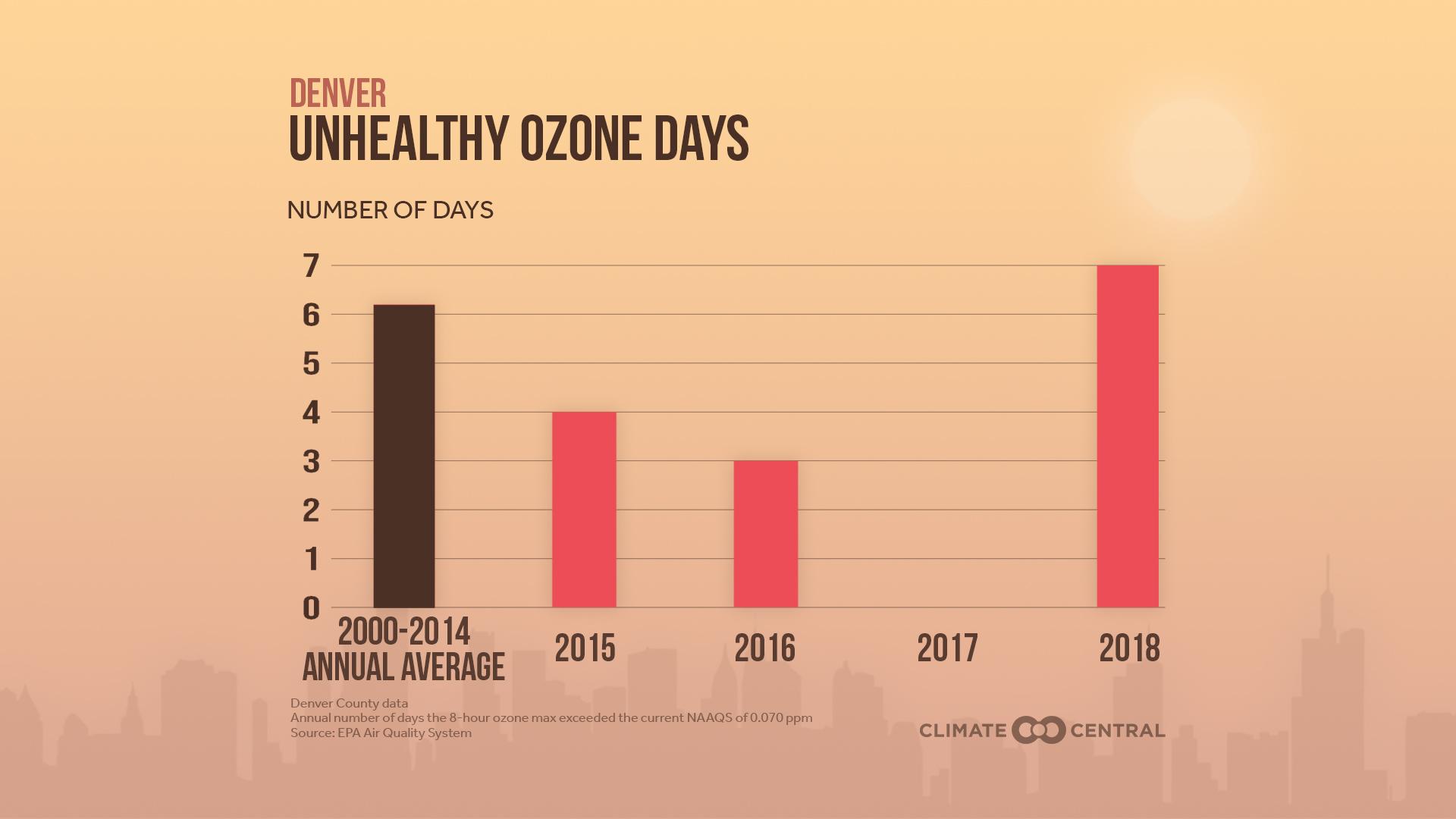 2019AirQuality2_Ozone_denver_en_title_lg.jpg