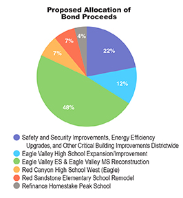 Proposed_Bond_Allocations_72.jpg