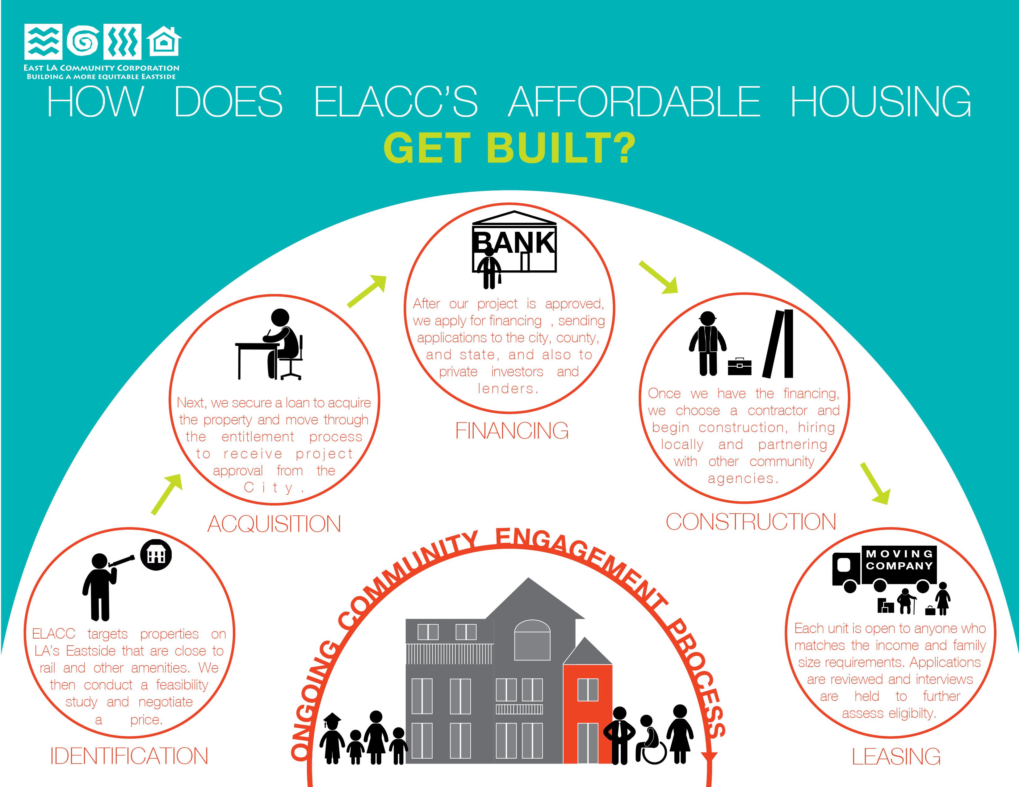 1_-_How_ELACCs_Affordable_Housing_Gets_Built.jpg