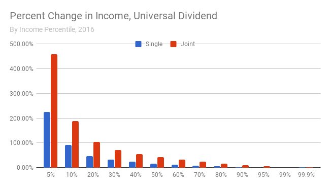 Percentage change in incomes after taxes plus dividend, 2016 model