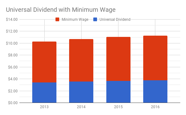 universal-benefit-and-minimum-wage.png
