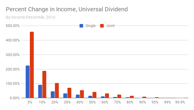 universal_dividend-2016-percentage_change.png