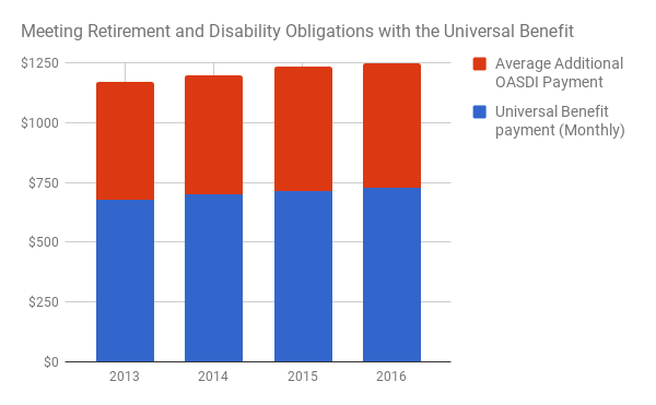 oasdi_with_universal_benefit.png