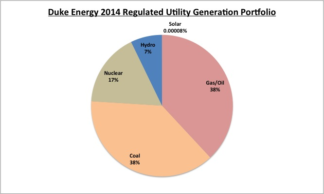 Duke_Energy_Regulated_Portfolio.jpg