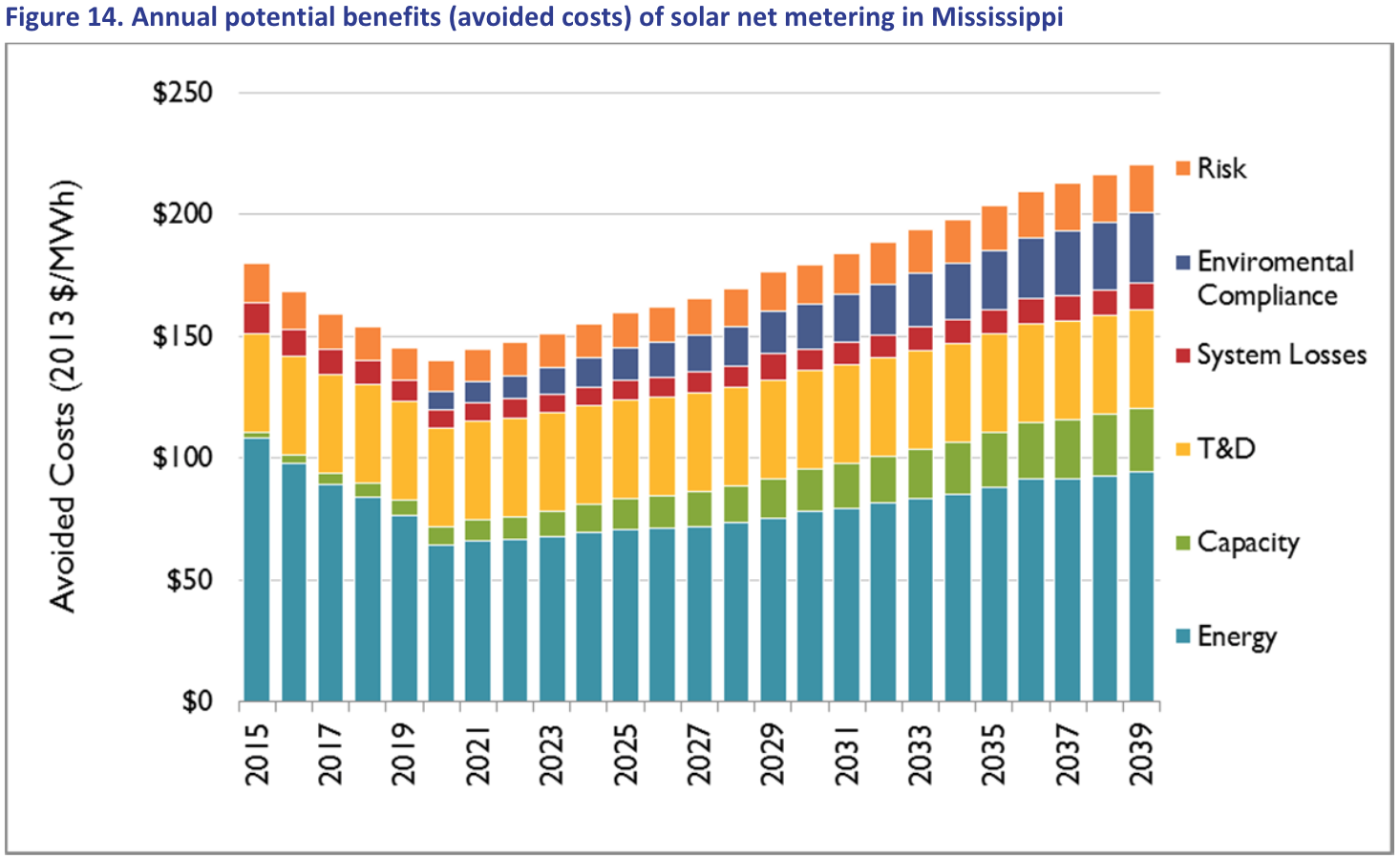Net_Metering_annual_potential_benefits.png