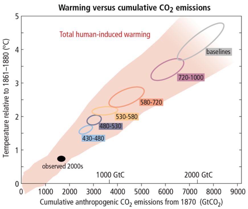 CarbonBudget_vs_Warming.png