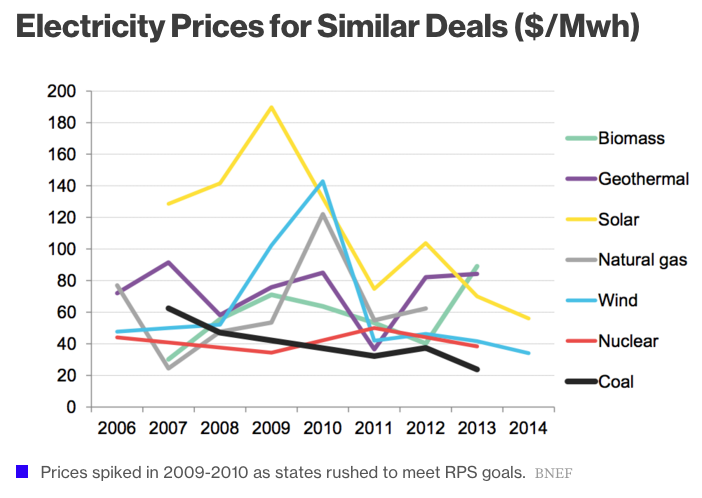 Electricity-Prices-Deals-Tech-Firms-Renewables.png