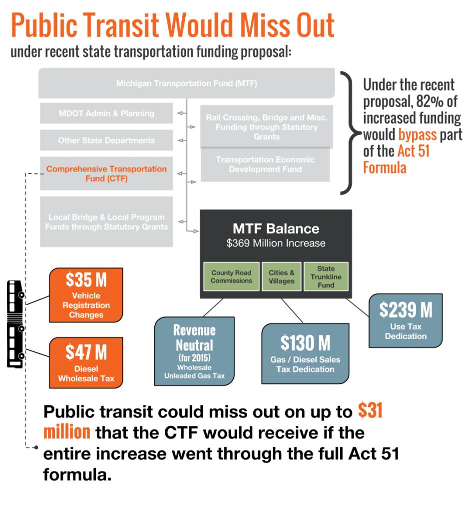 Transportation funding formula