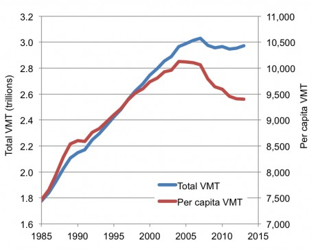VMT chart