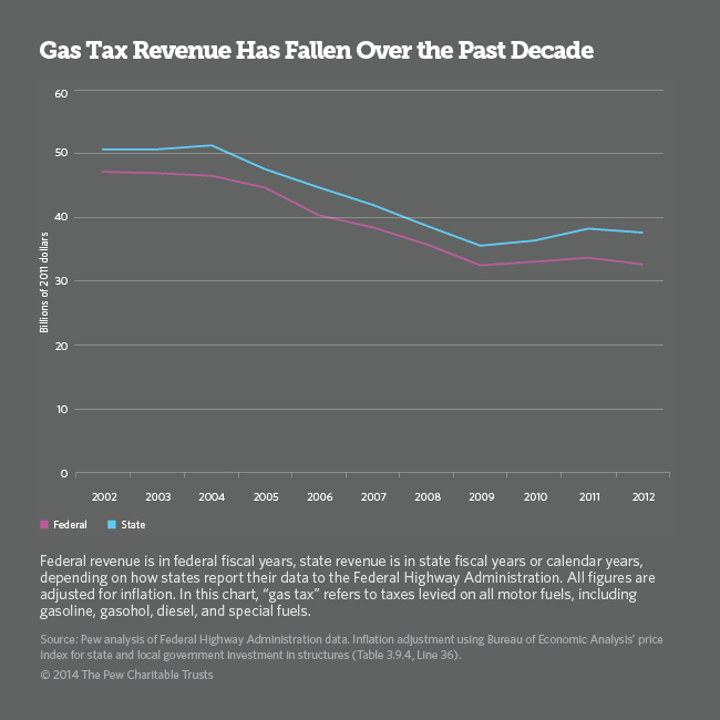 Declining gas tax revenue.