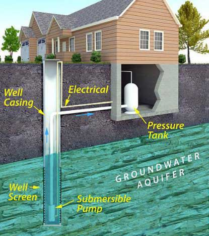 Private Well Water Overview - Drinking Water Toolkit