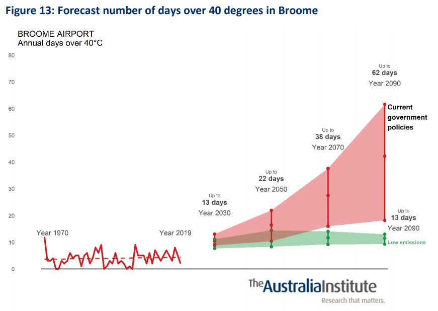 Forecast_number_of_days_over_40_degress_in_Broome.jpg