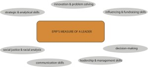 EPIP's Measure of a Leader
