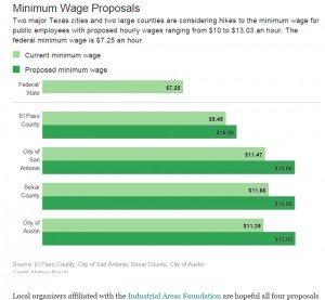 1508-TIAF-Minimum-Wage-Proposals-Texas-Tribune-300x277.jpg