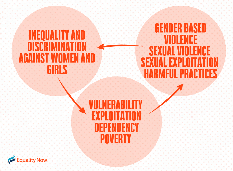 Diagram showing the cycle of inequality & discrimination against women & girls, causing vulnerability & poverty, resulting in a higher risk of violence and exploitation