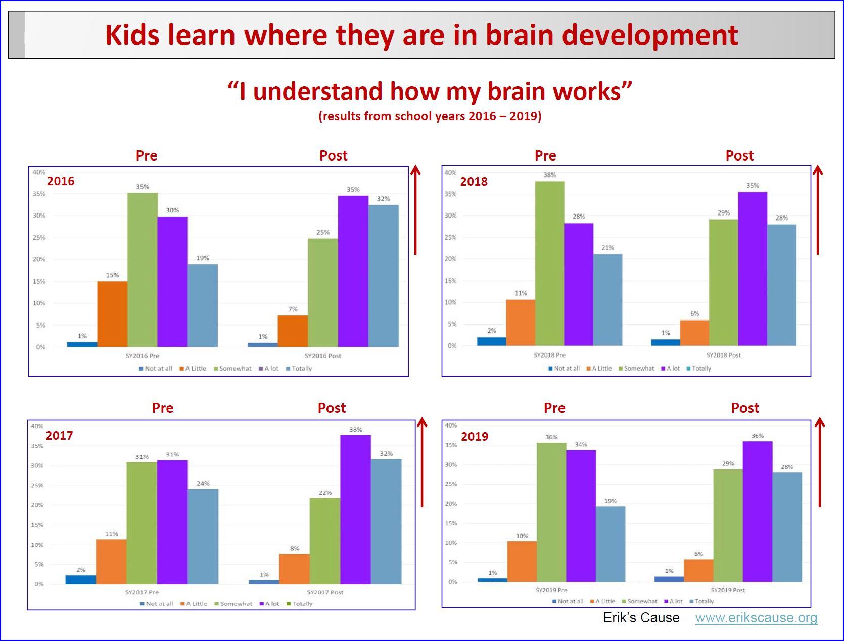 brain development data
