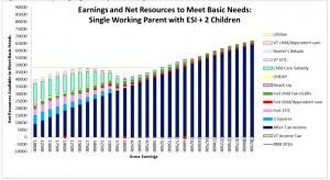 Benefits Cliff Chart