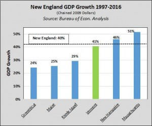 GDP 97-16