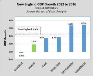 GDP 12-16