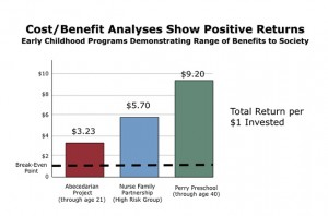 Cost-Benefit-analyses