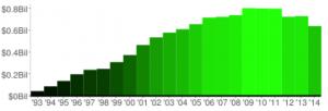 Wealth Migration Chart 1