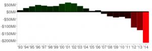 Wealth migratoin chart 2