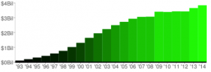 Wealth Migration Chart 4