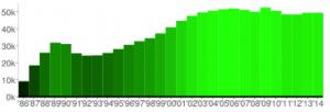 Wealth migration chart 5