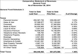 JFO Tax Revenue Chart