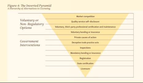 License Triangle