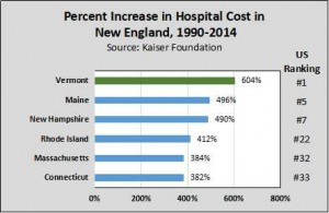 Percent Increase in Hospital Costs