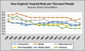 Hospital Beds N.England