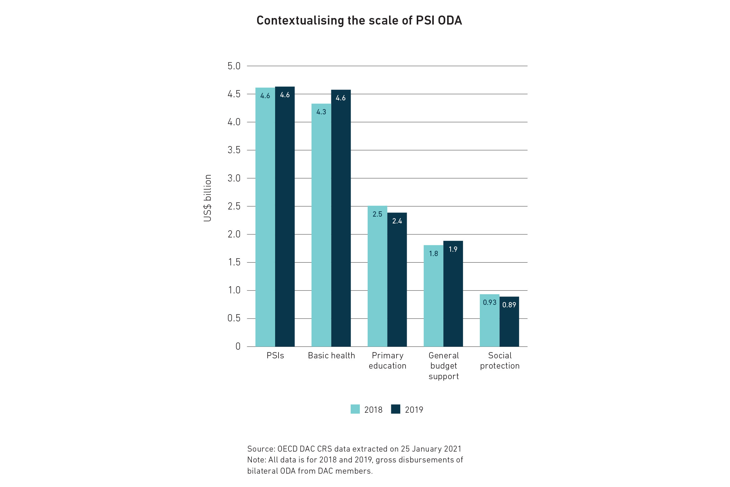A bar graph contextualising the scale of PSI. The full data is available on page 18 of the PDF, which can be downloaded at http://www.eurodad.org/time_for_action