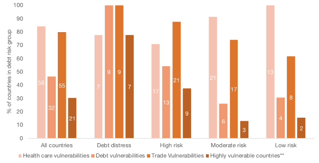 "Bar graph showing ""Health, debt and trade vulnerabilities in Low Income Economies by risk of debt distress (% of countries by debt risk group)"""
