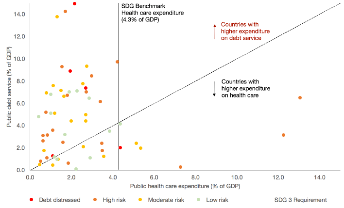 Scatter graph highlighting Public debt service and health care expenditure in Low Income Economies (as a % of GDP - 2018)