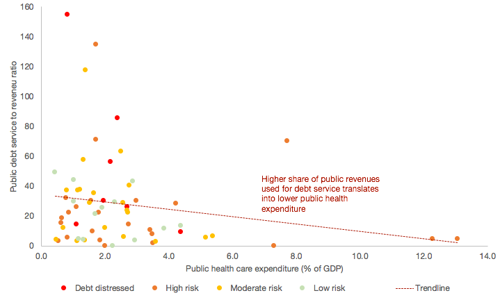 Scatter graph with downward trend line - Impact of public debt service on health care expenditures in Low Income Economies