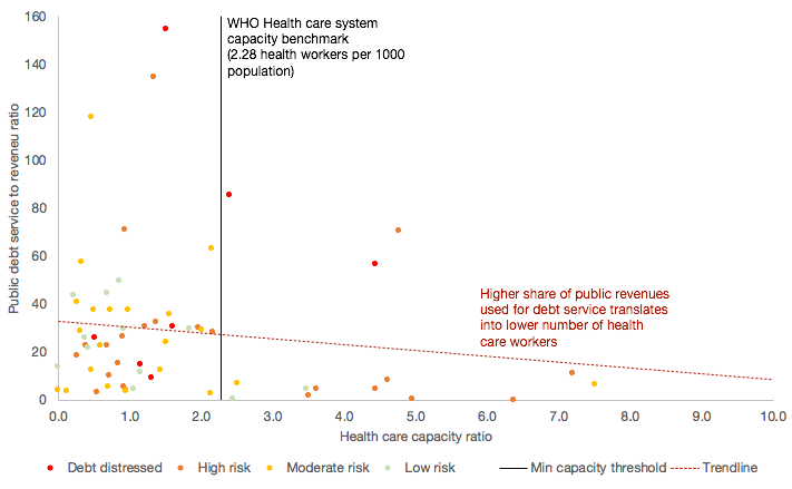 Impact of public debt service on health care system capacity in Low Income Economies