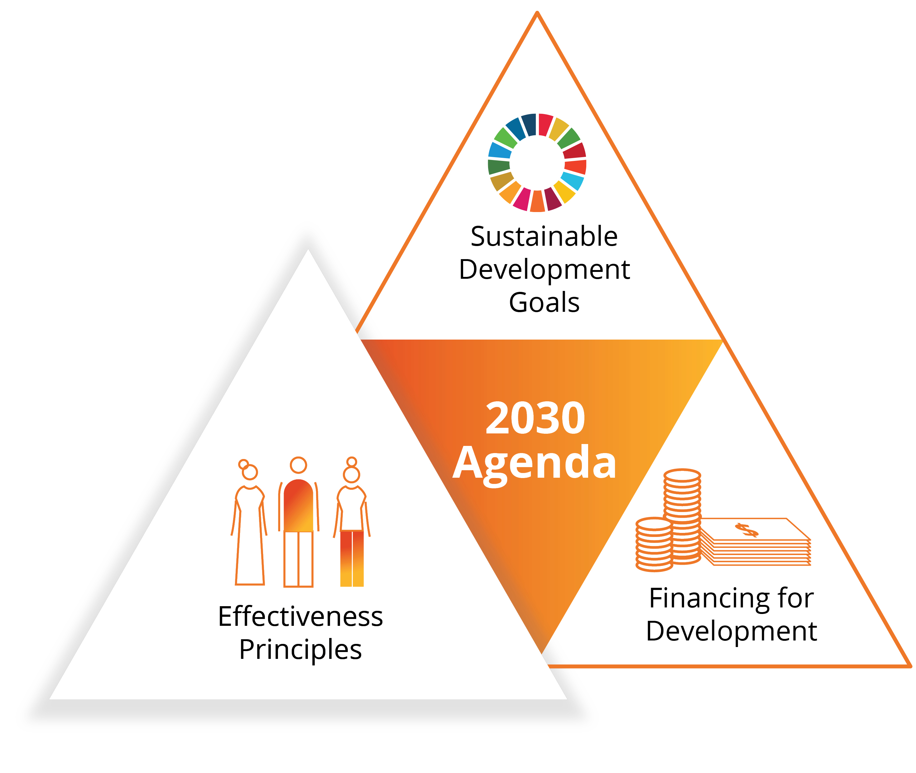 2030 Agenda report cover for the sustainable development goals
