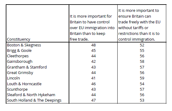 YouGov_MRP_analysis_-_Lincolnshire_immigration_v_Free_Trade.PNG