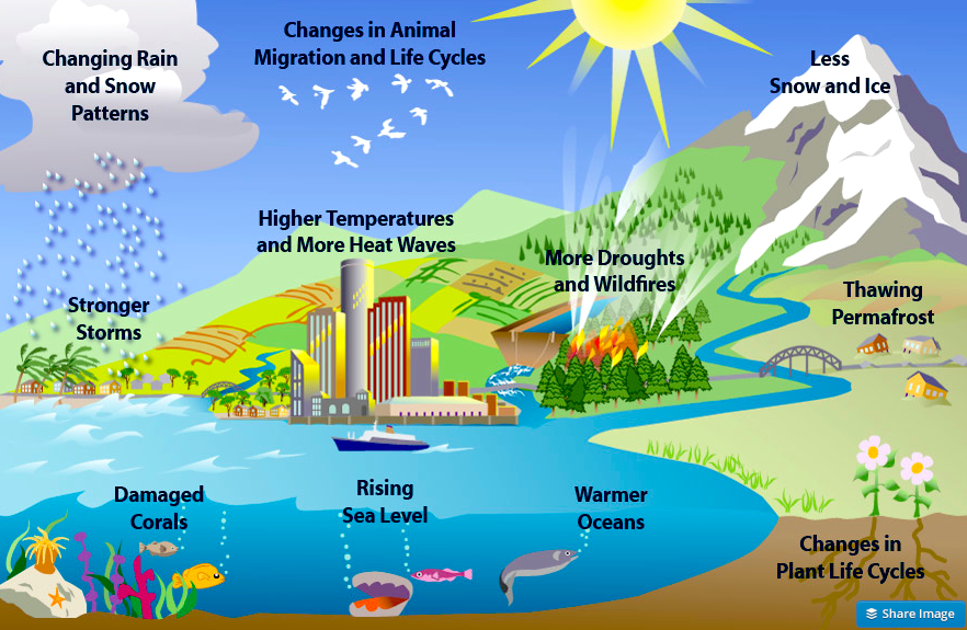 10-climate-effects-EPA.png