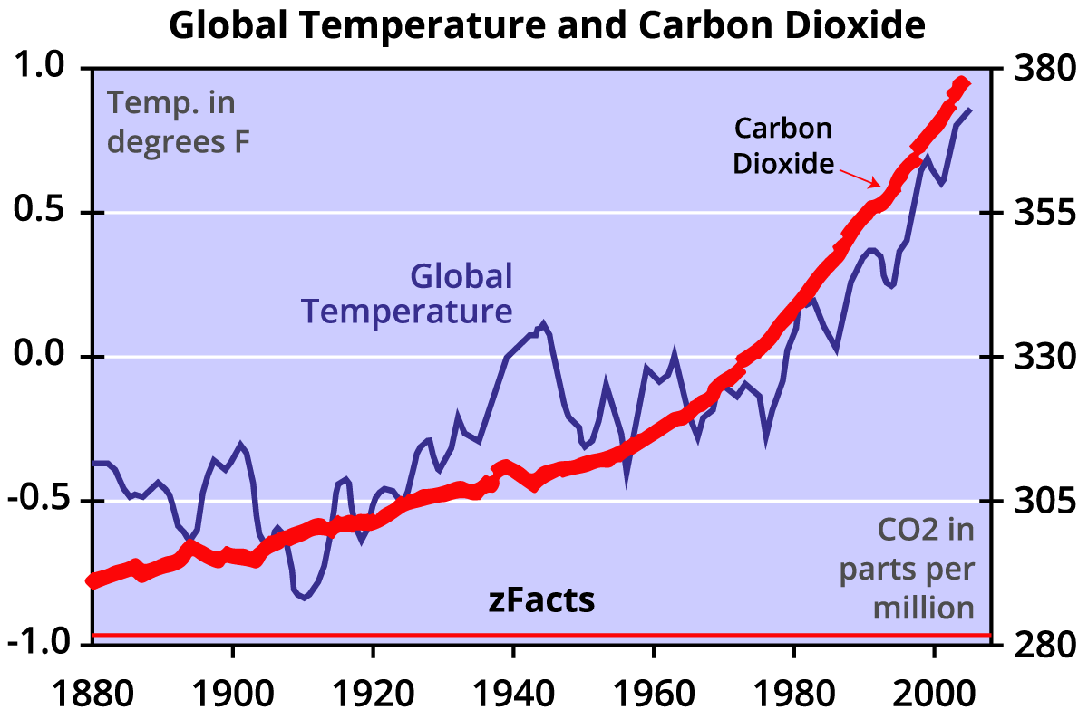 zFacts_CO2_Temperature.png