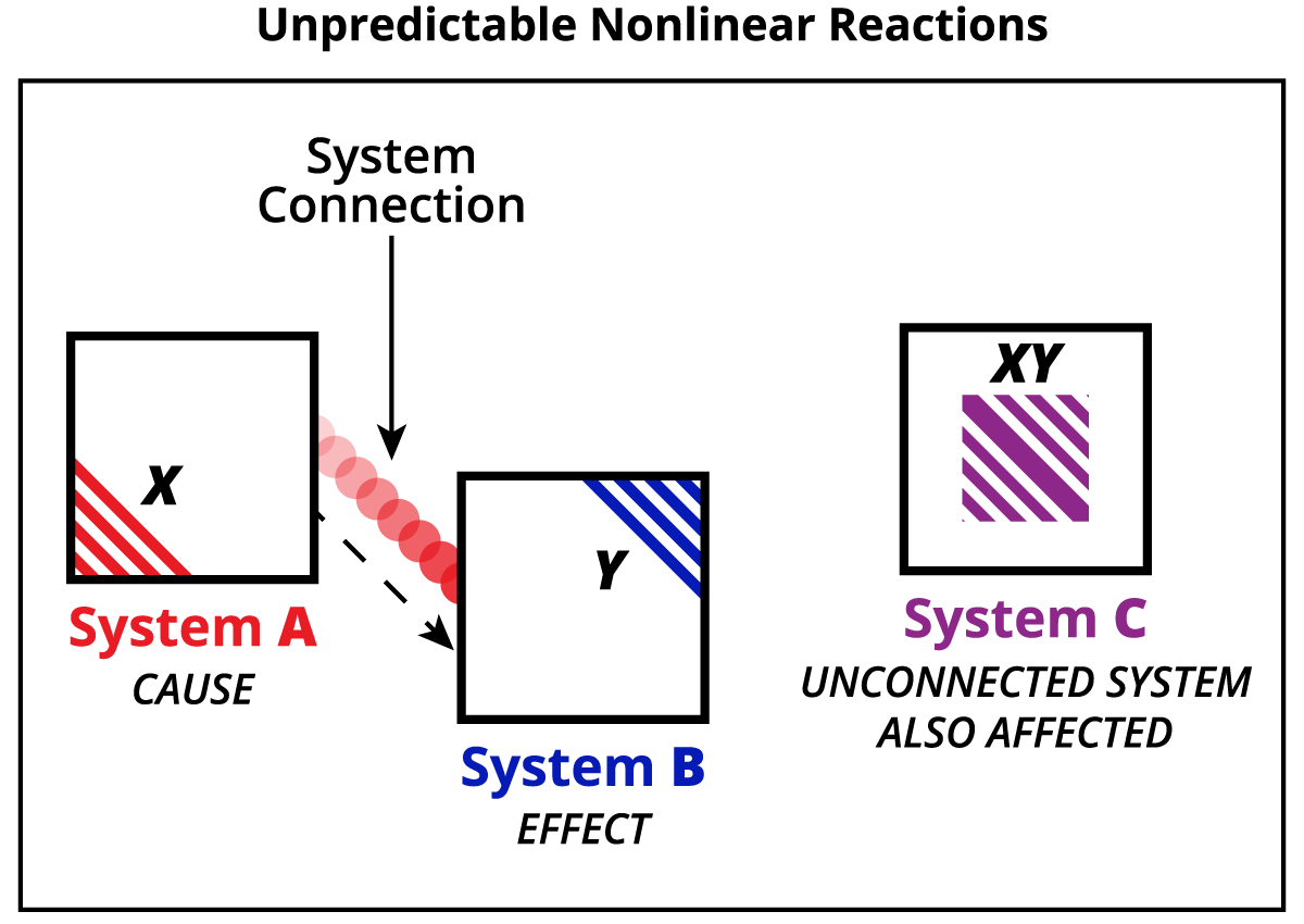 Chapter_4_Unpredictable_Nonlinear_Reactions.png